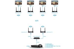1x4 Wireless HDMI Extender Configuration