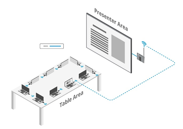 Diagram of Wireless HDMI Solution for Huddle Room