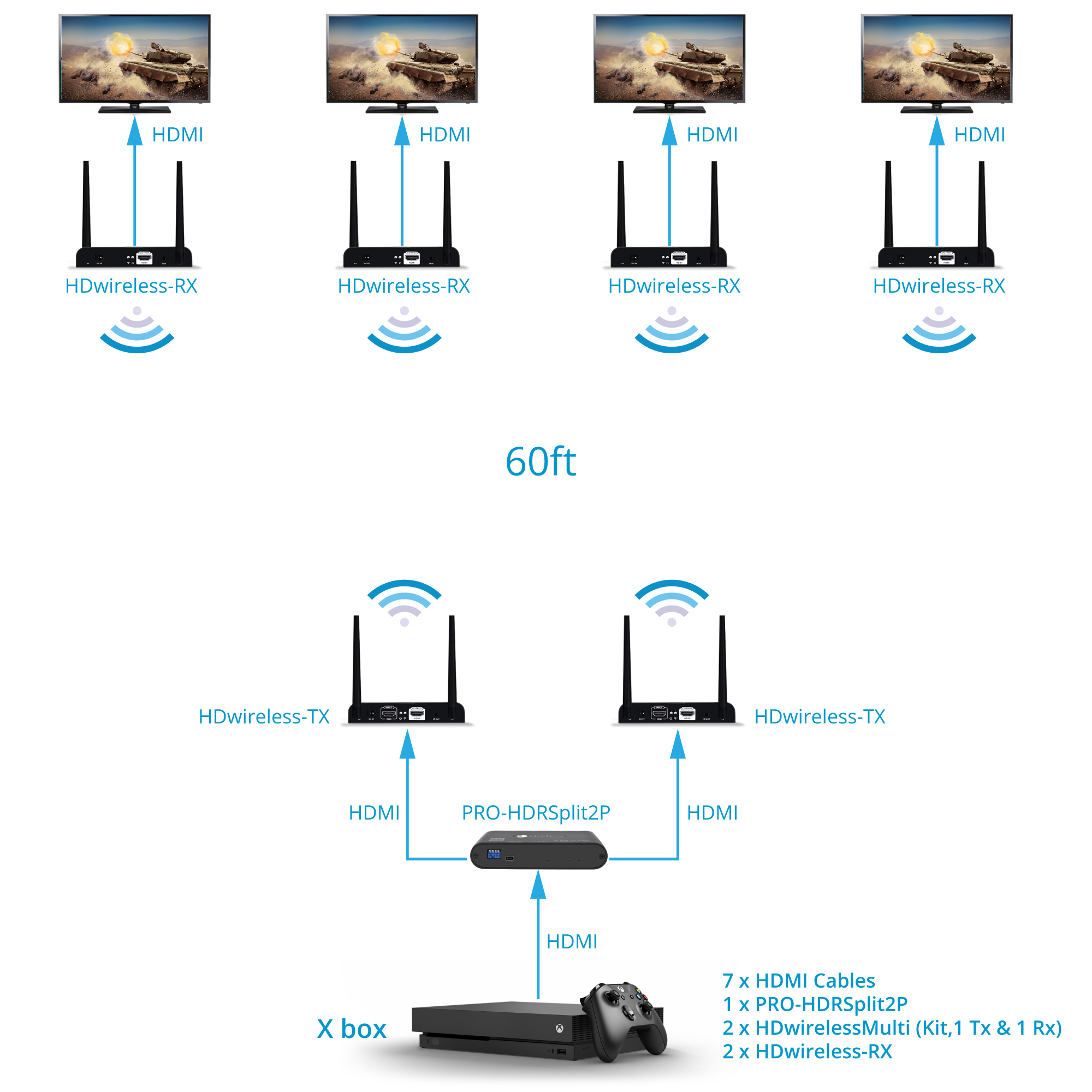 1x4 Wireless HDMI Extender Configuration