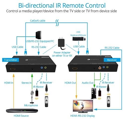 PRO-HDBaseT-U Setup